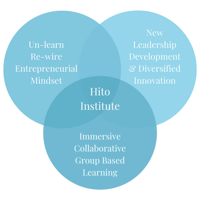 wsl_corp innovation VENN (1)
